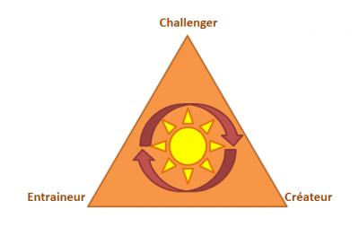 Challenger / Entraineur / Créateur