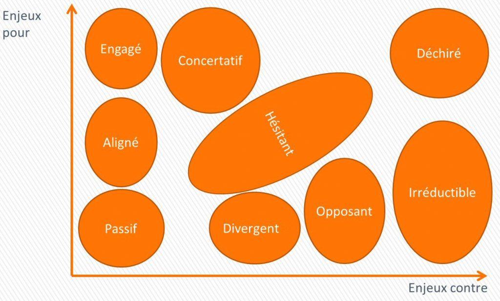 Acteurs et stratégies entreprise agile